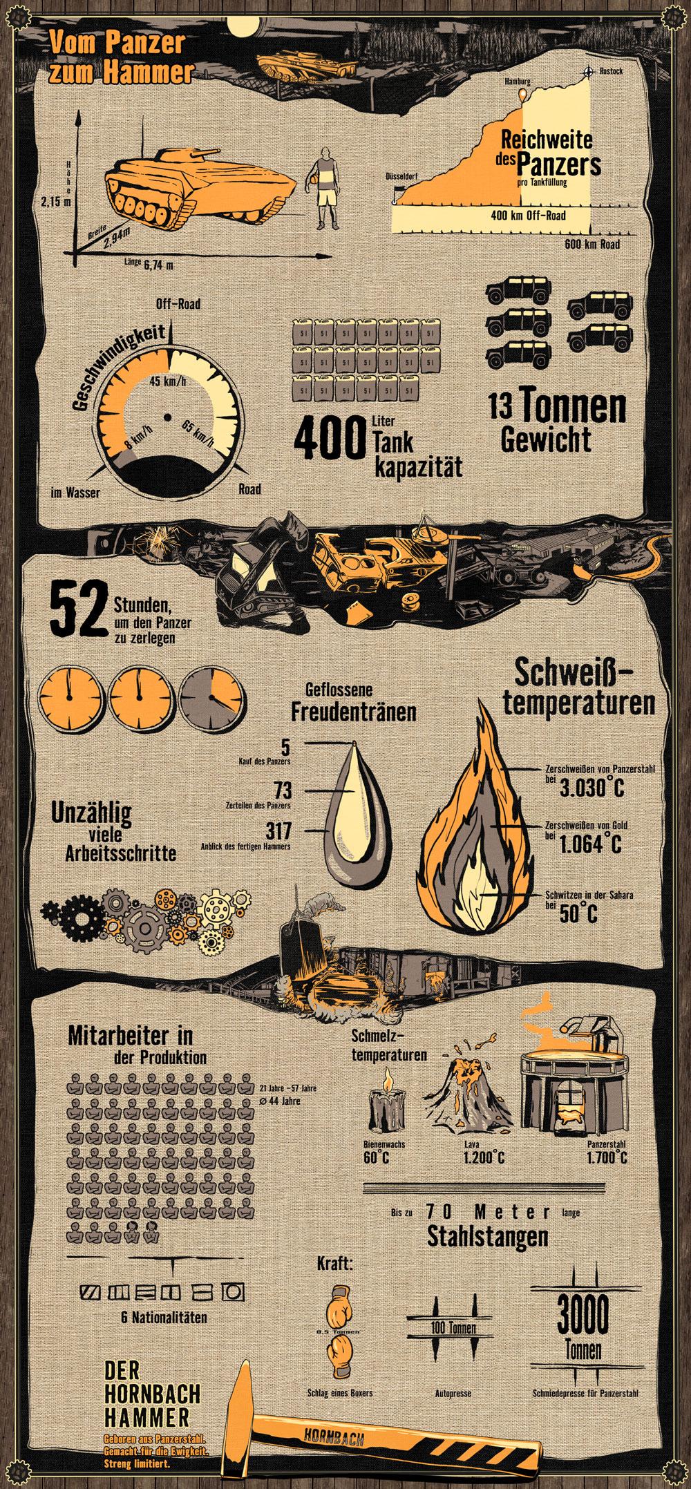 Hornbach Hammer Infografik